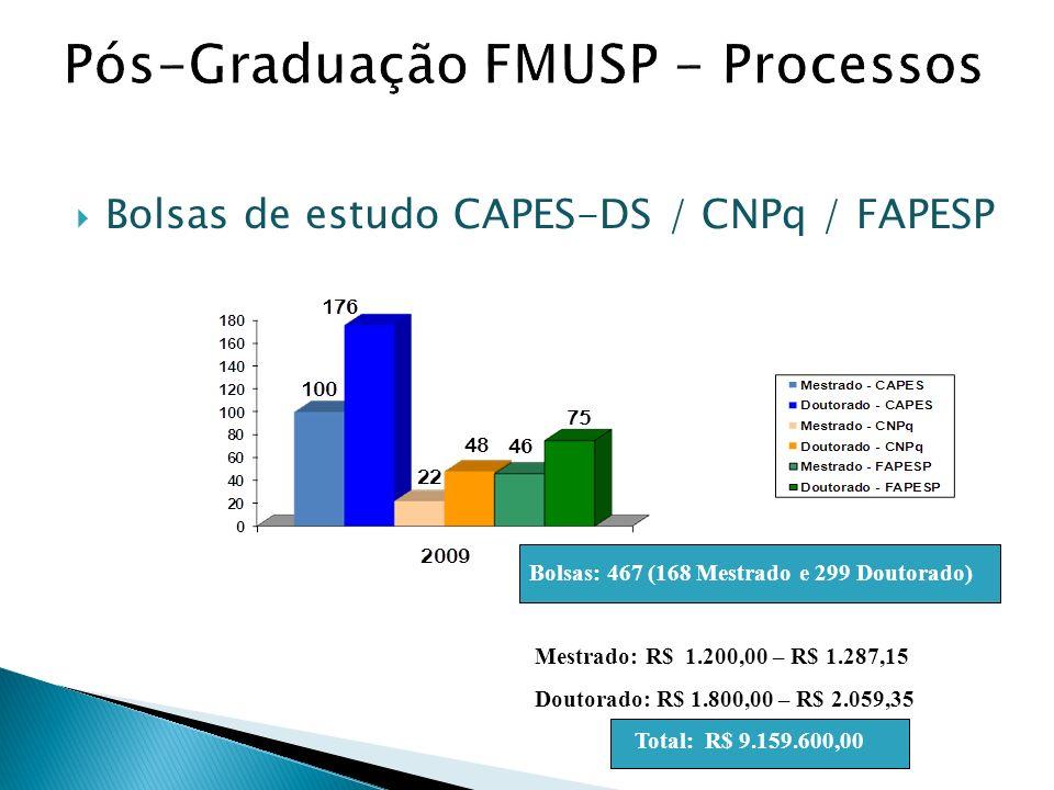 Bolsas de estudo CAPES-DS / CNPq / FAPESP Bolsas: 467 (168 Mestrado e 299 Doutorado) Mestrado: R$ 1.200,00 – R$ 1.287,15 Doutorado: R$ 1.800,00 – R$ 2.059,35 Total: R$ 9.159.600,00