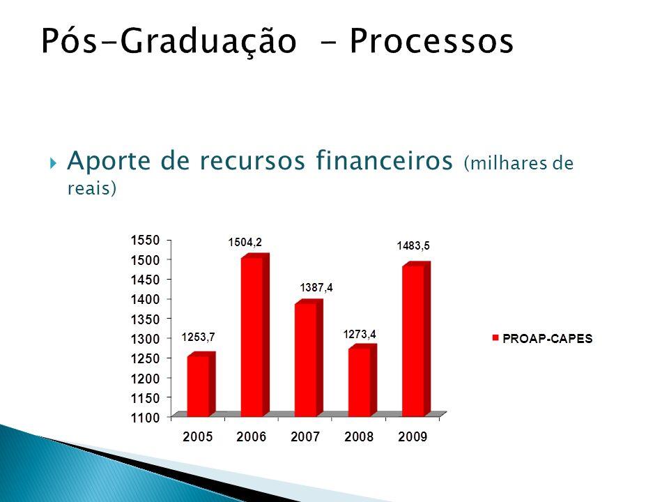 Aporte de recursos financeiros (milhares de reais)