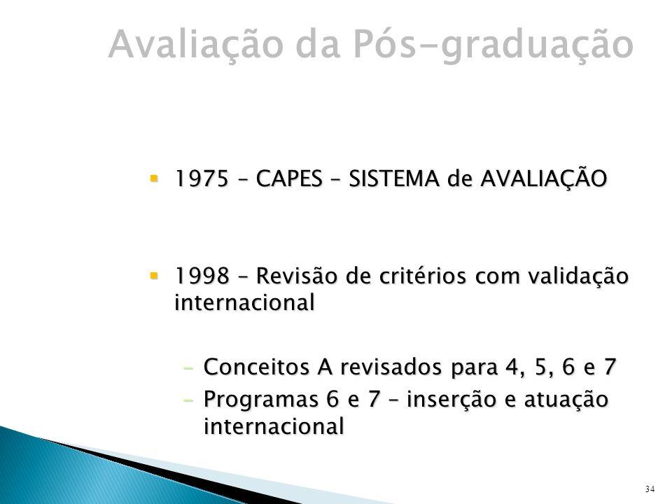 34 1975 – CAPES – SISTEMA de AVALIAÇÃO 1975 – CAPES – SISTEMA de AVALIAÇÃO 1998 – Revisão de critérios com validação internacional 1998 – Revisão de critérios com validação internacional –Conceitos A revisados para 4, 5, 6 e 7 –Programas 6 e 7 – inserção e atuação internacional Avaliação da Pós-graduação