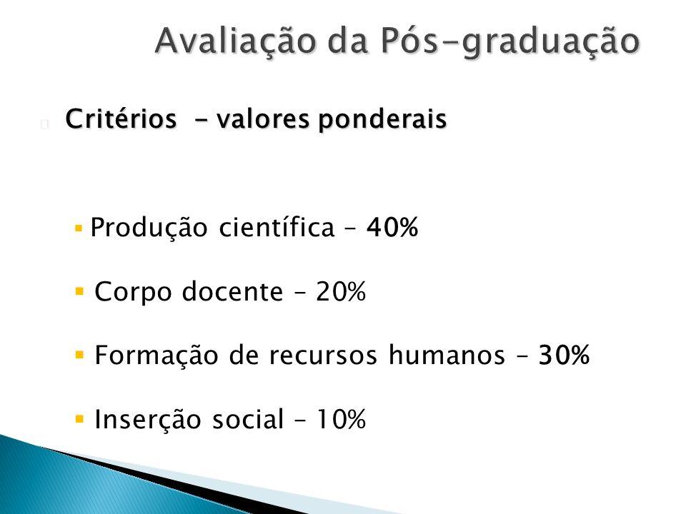 n Critérios - valores ponderais Produção científica – 40% Corpo docente – 20% Formação de recursos humanos – 30% Inserção social – 10%
