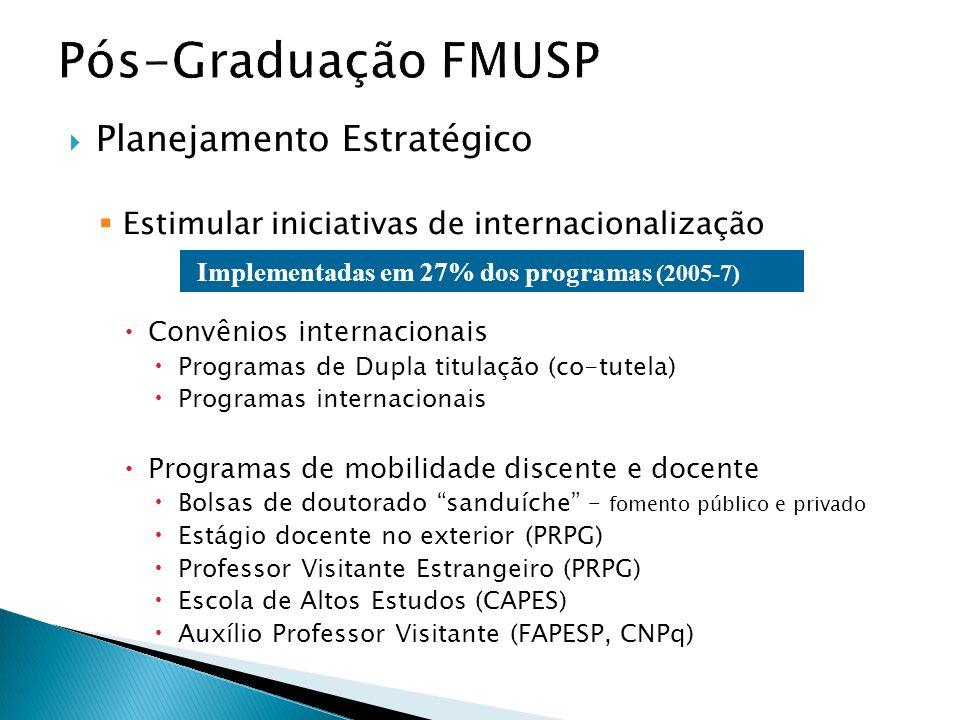 Planejamento Estratégico Estimular iniciativas de internacionalização Convênios internacionais Programas de Dupla titulação (co-tutela) Programas inte