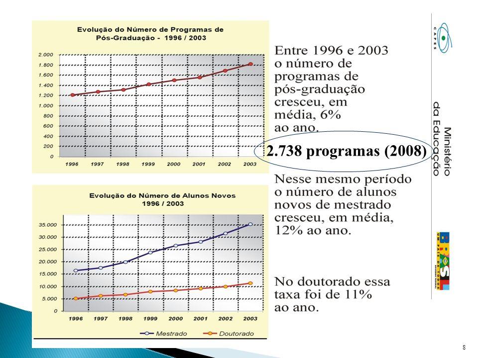 Redução do tempo médio de titulação (1996 a 2001) Mestrado: 42 para 32 meses Doutorado: 59 para 51 meses Titulações: + 16% aa (98-03) + 4 % aa (após 2003) Situação atual: Doutores = 0,02% população (0,4% nos países industrializados)