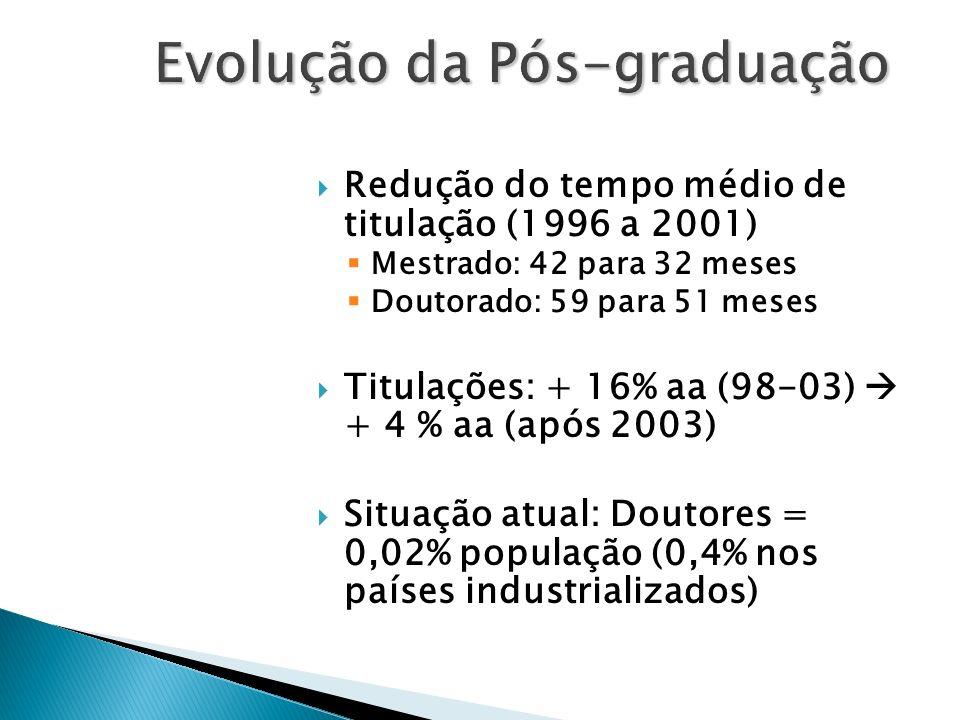 Redução do tempo médio de titulação (1996 a 2001) Mestrado: 42 para 32 meses Doutorado: 59 para 51 meses Titulações: + 16% aa (98-03) + 4 % aa (após 2
