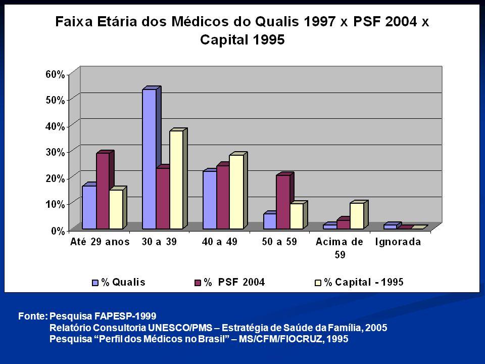 Fonte: Pesquisa FAPESP-1999 Relatório Consultoria UNESCO/PMS – Estratégia de Saúde da Família, 2005 Pesquisa Perfil dos Médicos no Brasil – MS/CFM/FIOCRUZ, 1995