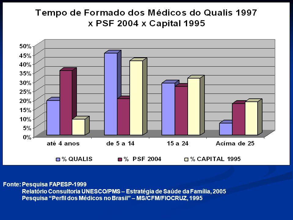Fonte: Pesquisa FAPESP-1999 Relatório Consultoria UNESCO/PMS – Estratégia de Saúde da Família, 2005 Pesquisa Perfil dos Médicos no Brasil – MS/CFM/FIO