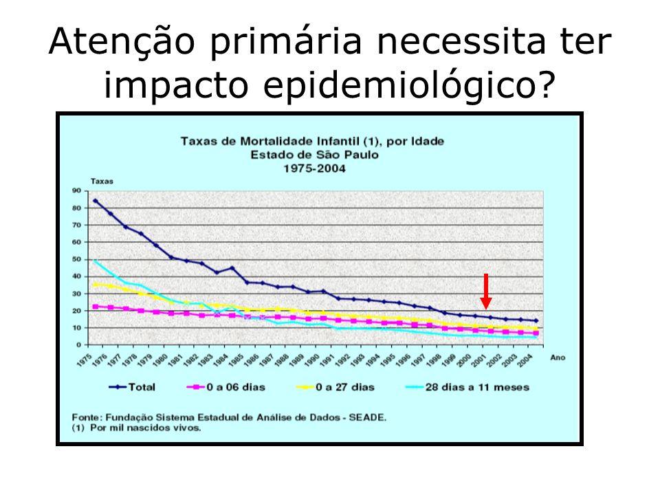 Atenção primária necessita ter impacto epidemiológico?