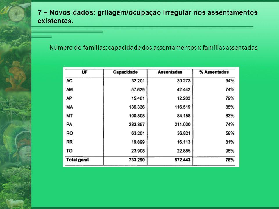 7 – Novos dados: grilagem/ocupação irregular nos assentamentos existentes. Número de famílias: capacidade dos assentamentos x famílias assentadas