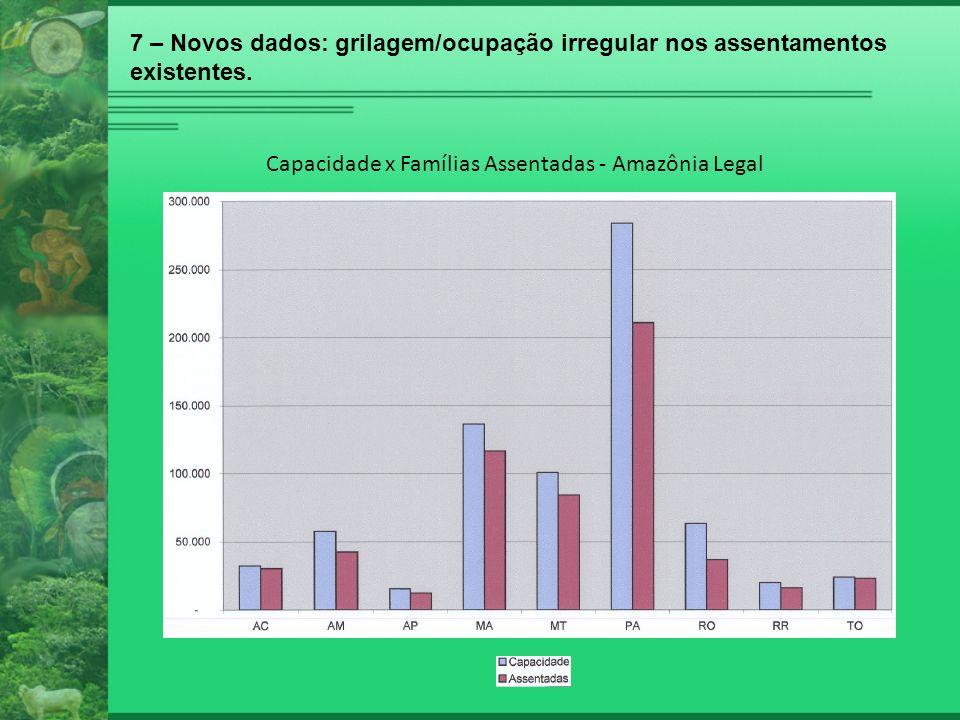 7 – Novos dados: grilagem/ocupação irregular nos assentamentos existentes. Capacidade x Famílias Assentadas - Amazônia Legal