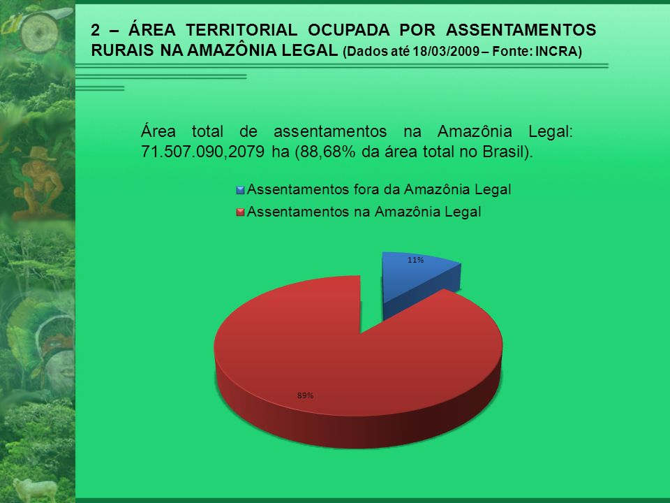 2 – ÁREA TERRITORIAL OCUPADA POR ASSENTAMENTOS RURAIS NA AMAZÔNIA LEGAL (Dados até 18/03/2009 – Fonte: INCRA) Área total de assentamentos na Amazônia
