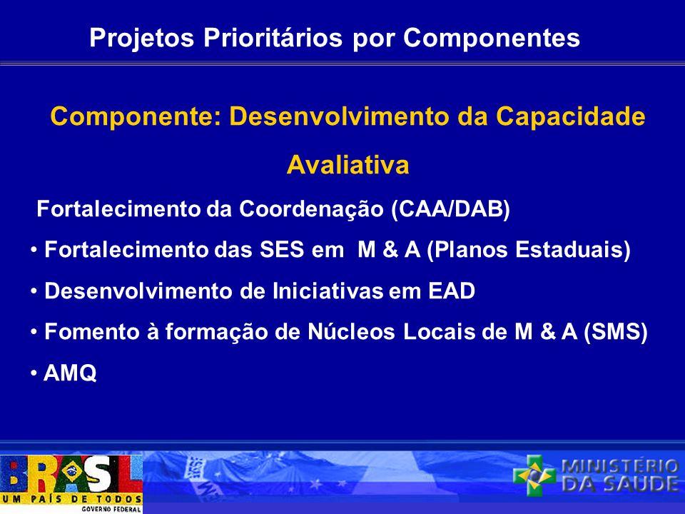 Projetos Prioritários por Componentes Componente: Desenvolvimento da Capacidade Avaliativa Fortalecimento da Coordenação (CAA/DAB) Fortalecimento das