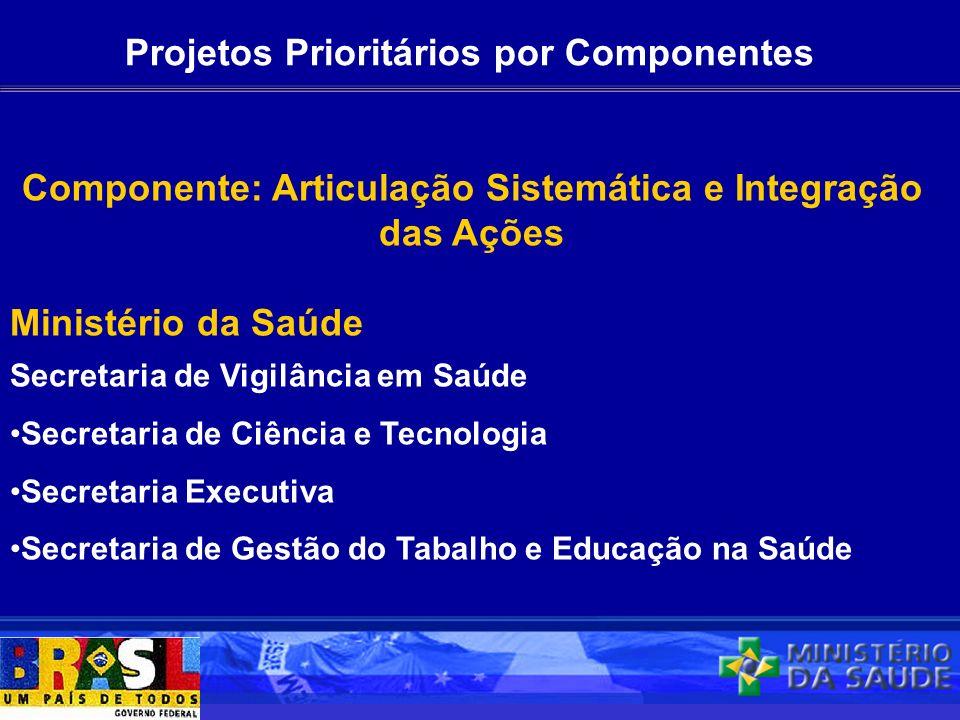 Projetos Prioritários por Componentes Componente: Articulação Sistemática e Integração das Ações Ministério da Saúde Secretaria de Vigilância em Saúde