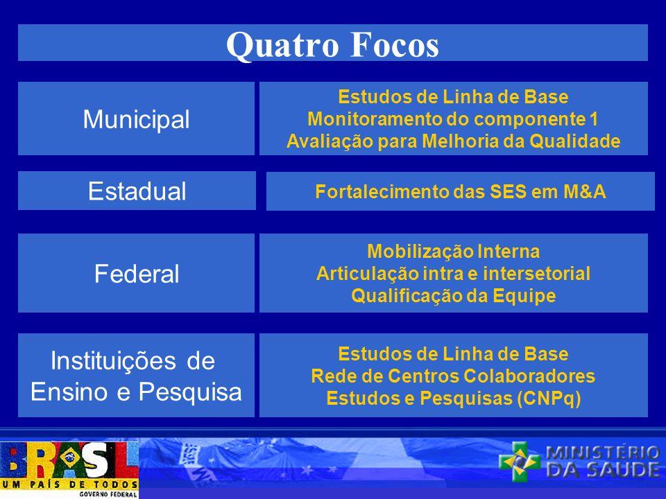 Quatro Focos Municipal Estadual Federal Instituições de Ensino e Pesquisa Estudos de Linha de Base Monitoramento do componente 1 Avaliação para Melhor