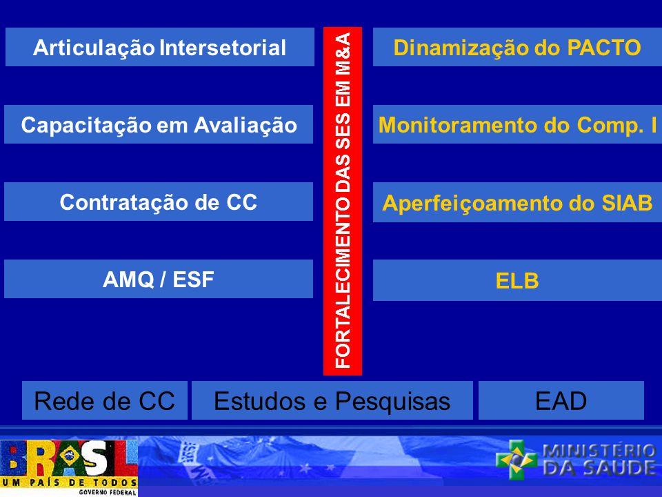 FORTALECIMENTO DAS SES EM M&A Articulação Intersetorial Capacitação em Avaliação Contratação de CC Monitoramento do Comp. I AMQ / ESF Dinamização do P