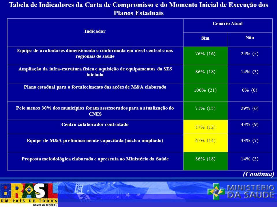 Indicador Cenário Atual Sim Não Equipe de avaliadores dimensionada e conformada em nível central e nas regionais de saúde 76% (16)24% (5) Ampliação da