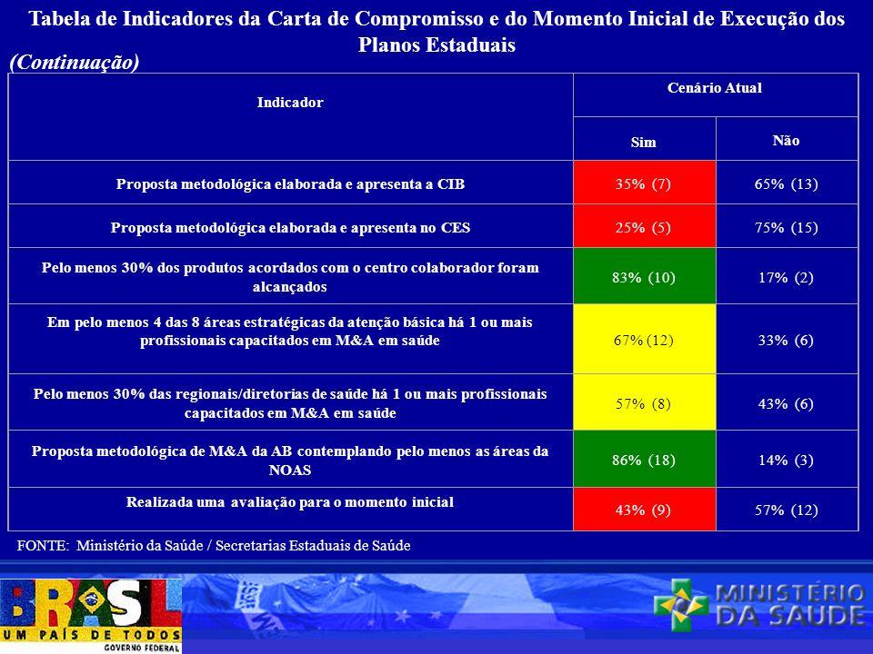 Tabela de Indicadores da Carta de Compromisso e do Momento Inicial de Execução dos Planos Estaduais Indicador Cenário Atual Sim Não Proposta metodológ