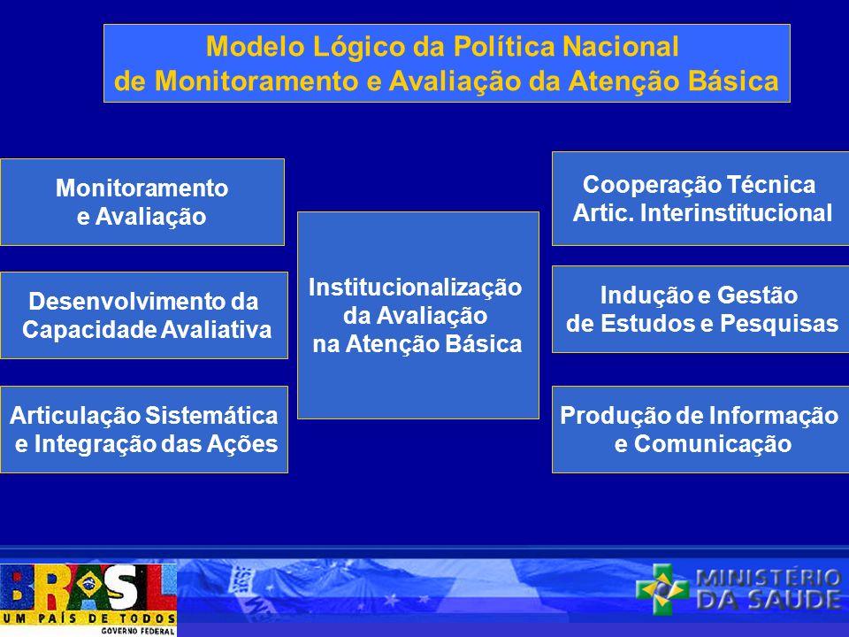 Institucionalização da Avaliação na Atenção Básica Monitoramento e Avaliação Desenvolvimento da Capacidade Avaliativa Modelo Lógico da Política Nacion
