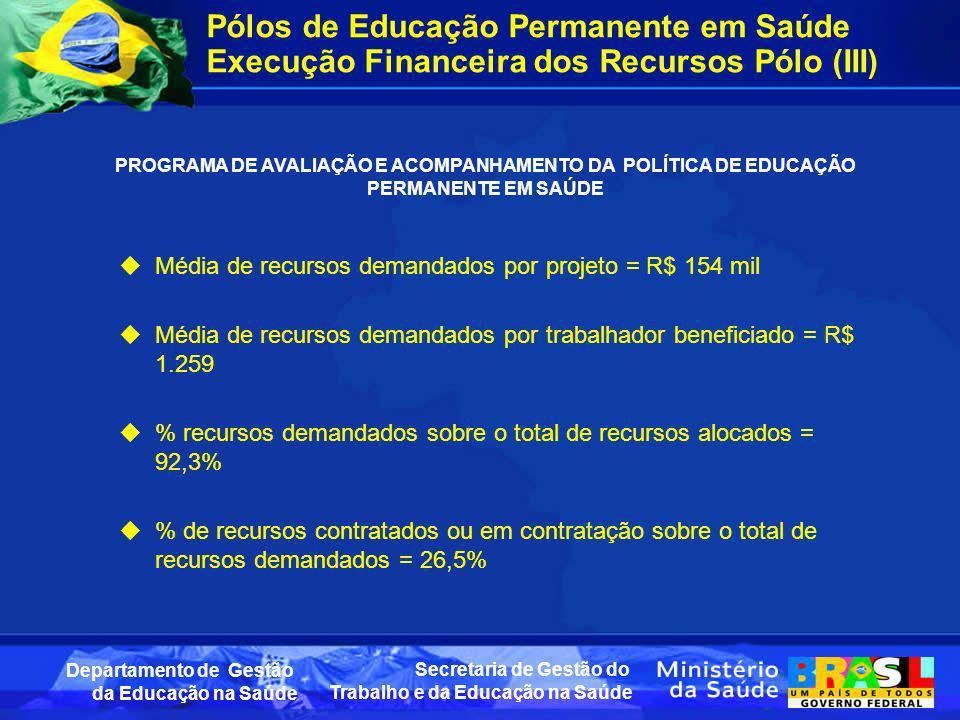 Secretaria de Gestão do Trabalho e da Educação na Saúde Departamento de Gestão da Educação na Saúde Média de recursos demandados por projeto = R$ 154