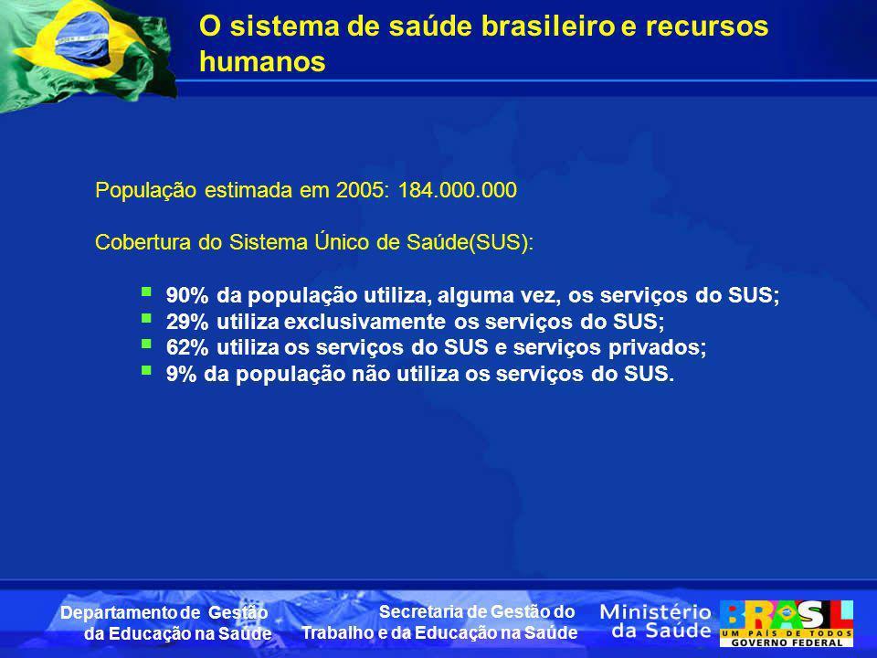 Secretaria de Gestão do Trabalho e da Educação na Saúde Departamento de Gestão da Educação na Saúde O sistema de saúde brasileiro e recursos humanos P