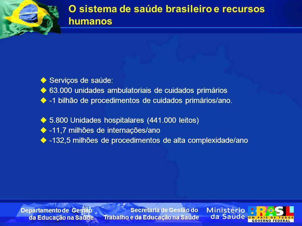 Secretaria de Gestão do Trabalho e da Educação na Saúde Departamento de Gestão da Educação na Saúde O sistema de saúde brasileiro e recursos humanos S