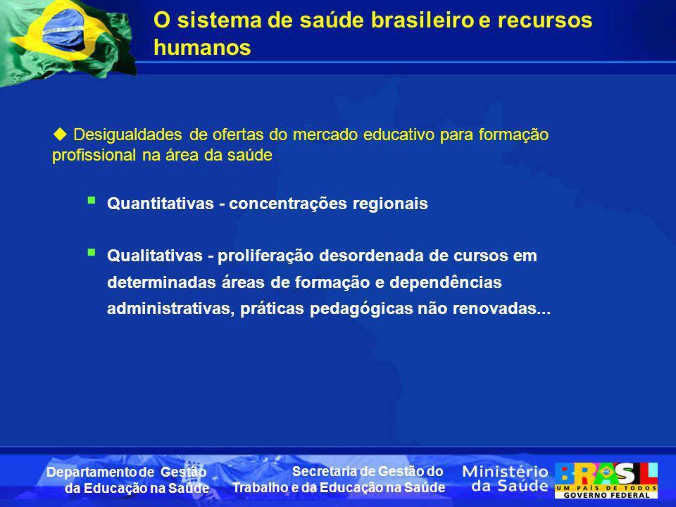 Secretaria de Gestão do Trabalho e da Educação na Saúde Departamento de Gestão da Educação na Saúde O sistema de saúde brasileiro e recursos humanos D