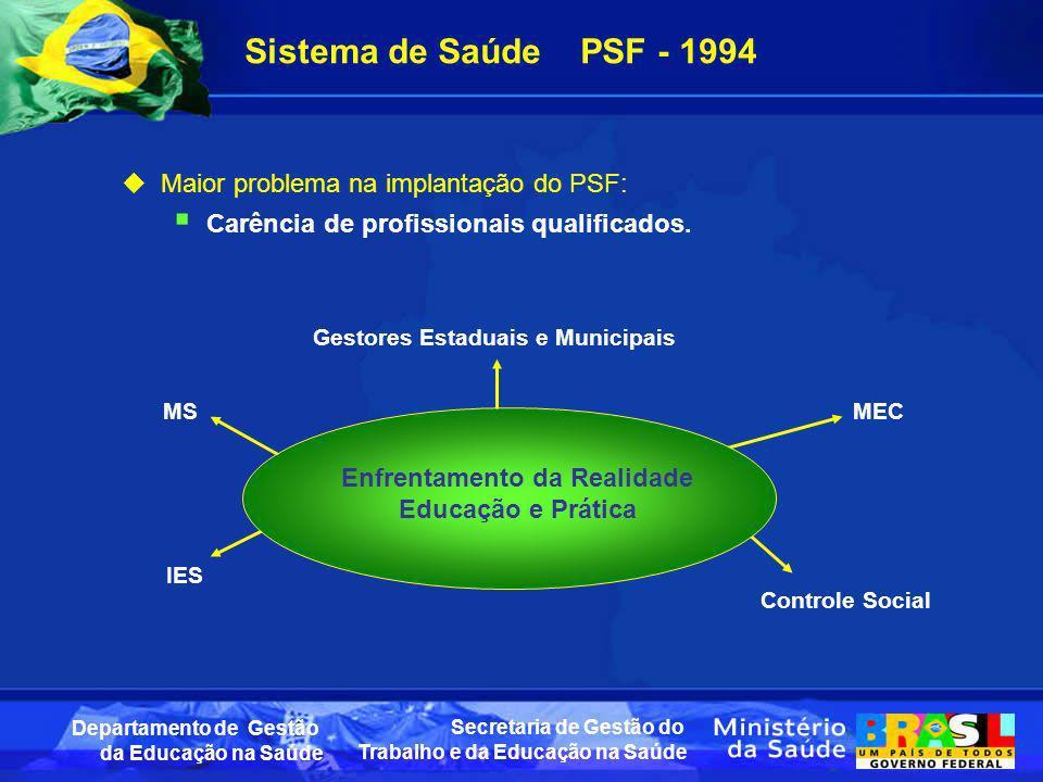 Secretaria de Gestão do Trabalho e da Educação na Saúde Departamento de Gestão da Educação na Saúde Sistema de Saúde PSF - 1994 Maior problema na impl