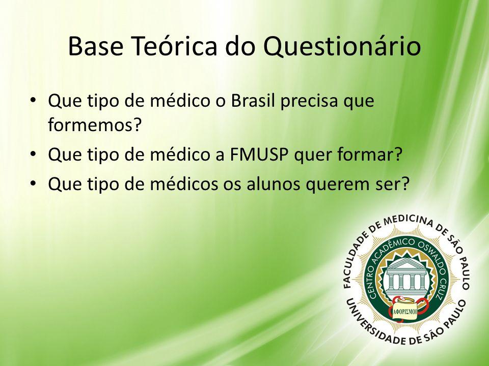 Base Teórica do Questionário Que tipo de médico o Brasil precisa que formemos? Que tipo de médico a FMUSP quer formar? Que tipo de médicos os alunos q
