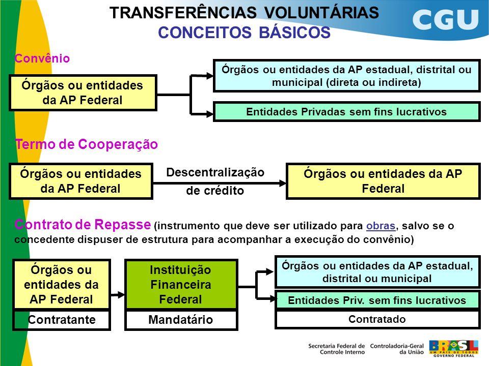 TRANSFERÊNCIAS VOLUNTÁRIAS CONCEITOS BÁSICOS Órgãos ou entidades da AP estadual, distrital ou municipal (direta ou indireta) Entidades Privadas sem fi