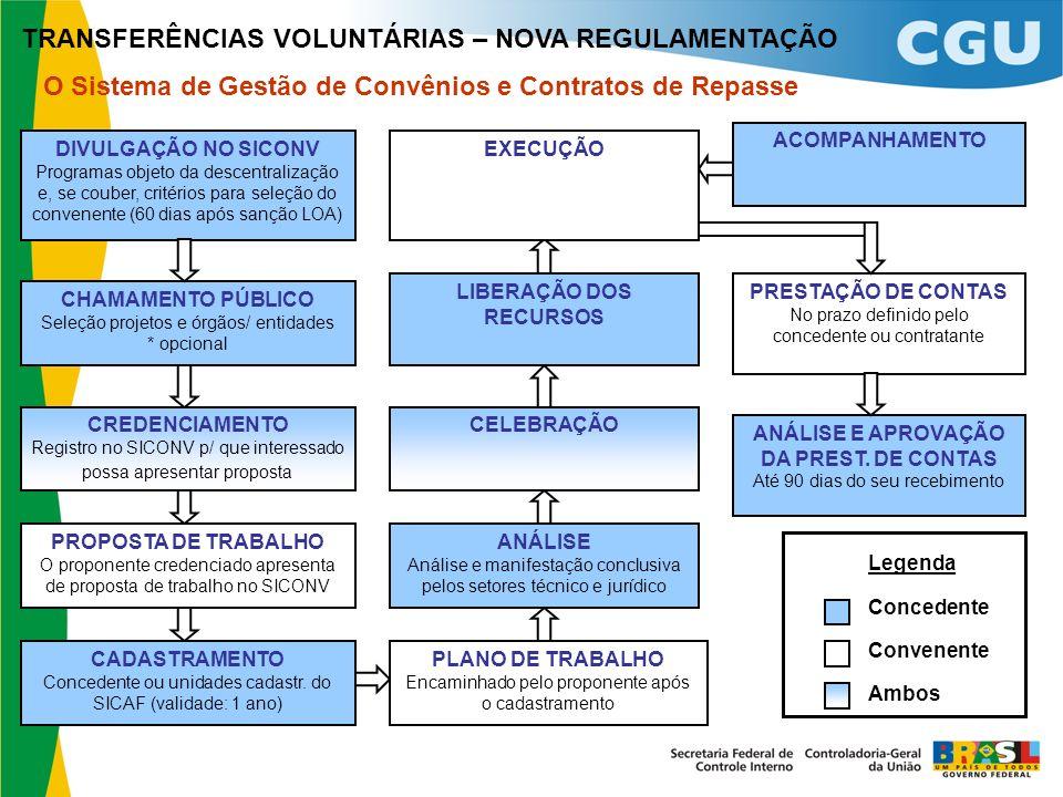 TRANSFERÊNCIAS VOLUNTÁRIAS – NOVA REGULAMENTAÇÃO O Sistema de Gestão de Convênios e Contratos de Repasse CREDENCIAMENTO Registro no SICONV p/ que inte