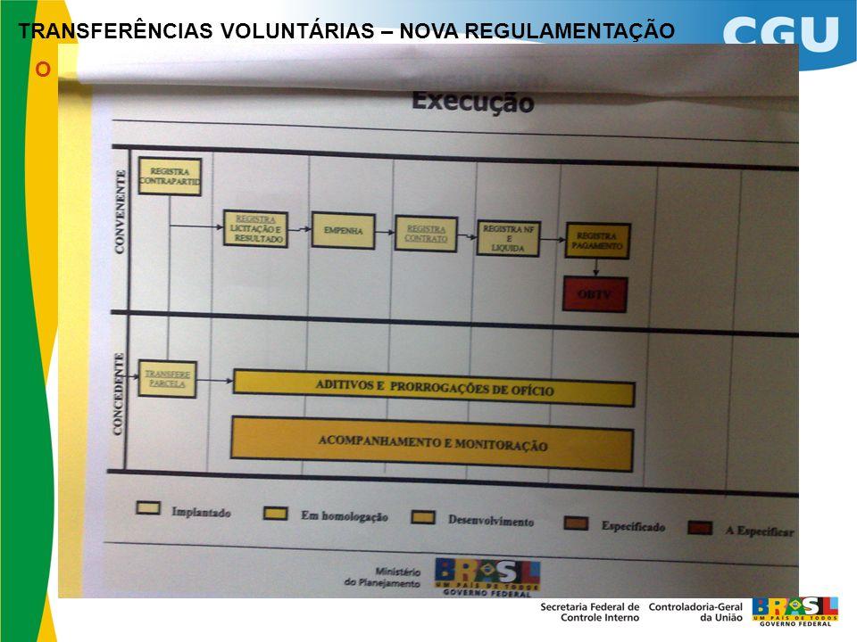 TRANSFERÊNCIAS VOLUNTÁRIAS – NOVA REGULAMENTAÇÃO O Sistema de Gestão de Convênios e Contratos de Repasse