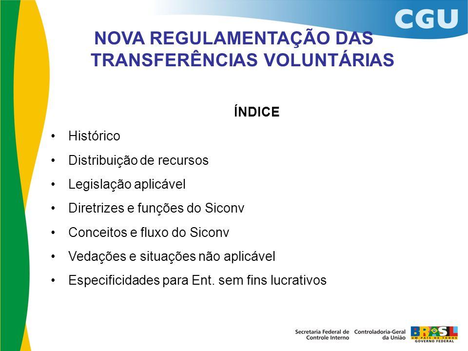 ÍNDICE Histórico Distribuição de recursos Legislação aplicável Diretrizes e funções do Siconv Conceitos e fluxo do Siconv Vedações e situações não apl