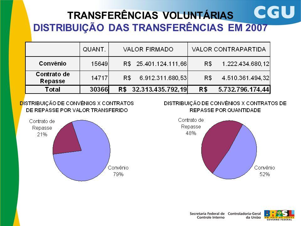 TRANSFERÊNCIAS VOLUNTÁRIAS DISTRIBUIÇÃO DAS TRANSFERÊNCIAS EM 2007