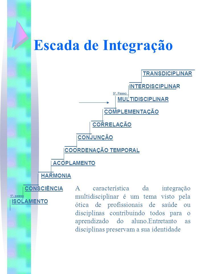 Escada de Integração __________________ TRANSDICIPLINAR ____ INTERDISCIPLINAR 9º. Passo_ MULTIDISCIPLINAR ____ COMPLEMENTAÇÃO ____ CORRELAÇÃO _____ CO