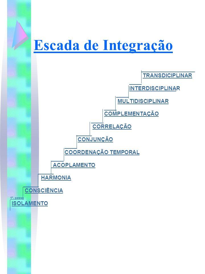 Escada de Integração __________________ TRANSDICIPLINAR ____ INTERDISCIPLINAR ____ MULTIDISCIPLINAR ____ COMPLEMENTAÇÃO ____ CORRELAÇÃO _____ CONJUNÇÃ