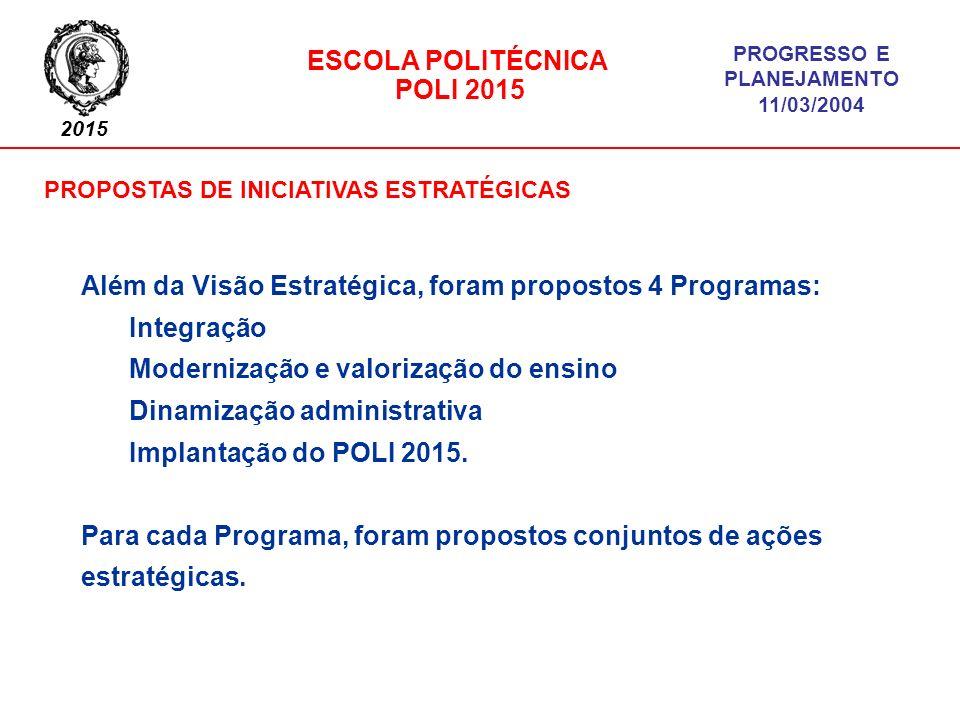 2015 ESCOLA POLITÉCNICA POLI 2015 PROGRESSO E PLANEJAMENTO 11/03/2004 INICIATIVAS PRIORITÁRIAS