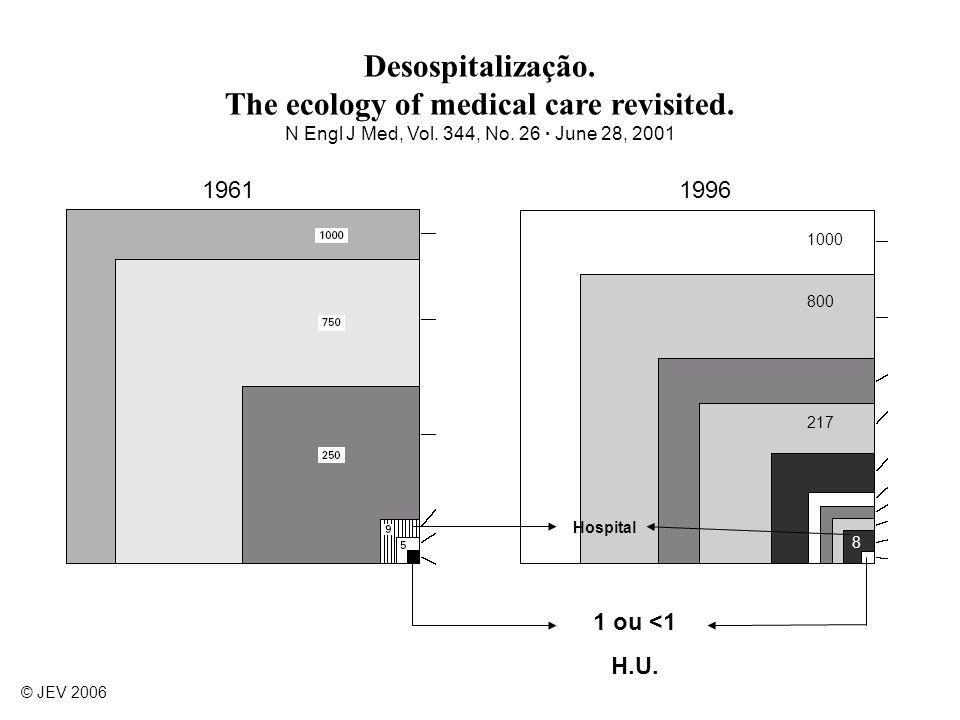 Desospitalização. The ecology of medical care revisited. N Engl J Med, Vol. 344, No. 26 · June 28, 2001 1000 800 217 8 1 ou <1 H.U. 19611996 Hospital