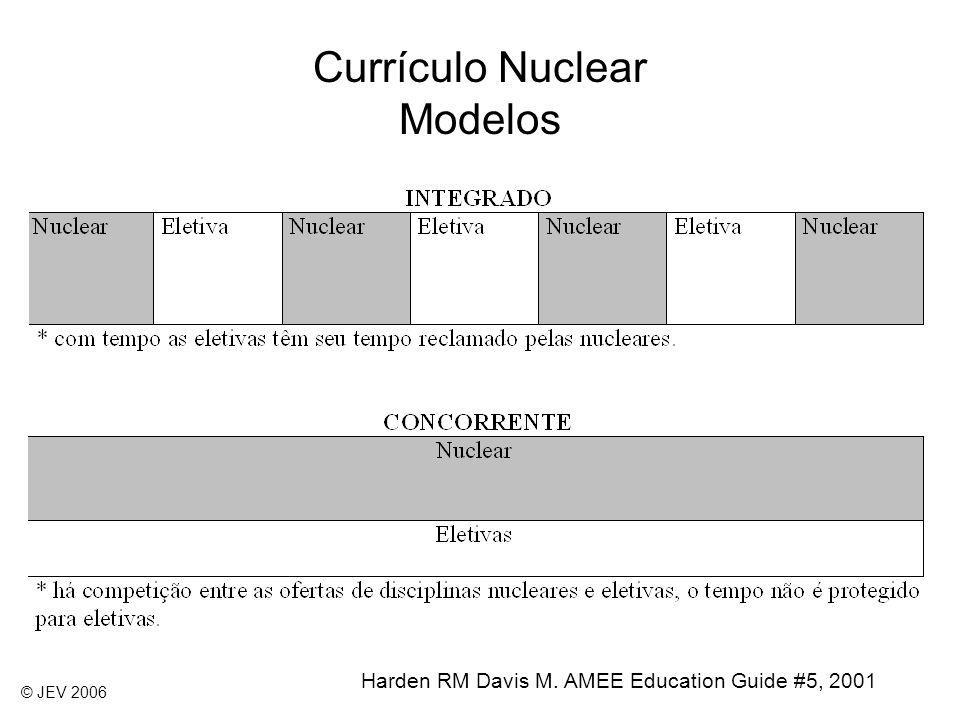 Currículo Nuclear Modelos Harden RM Davis M. AMEE Education Guide #5, 2001 © JEV 2006