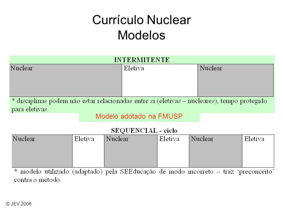 Currículo Nuclear Modelos Modelo adotado na FMUSP © JEV 2006