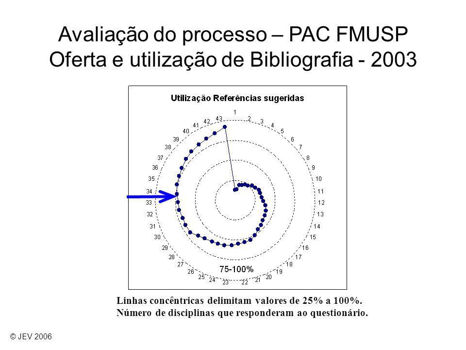 Linhas concêntricas delimitam valores de 25% a 100%. Número de disciplinas que responderam ao questionário. Avaliação do processo – PAC FMUSP Oferta e