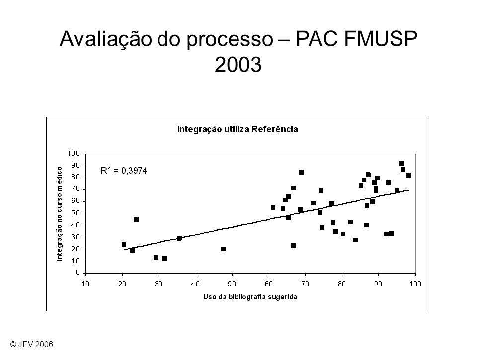 Avaliação do processo – PAC FMUSP 2003 © JEV 2006