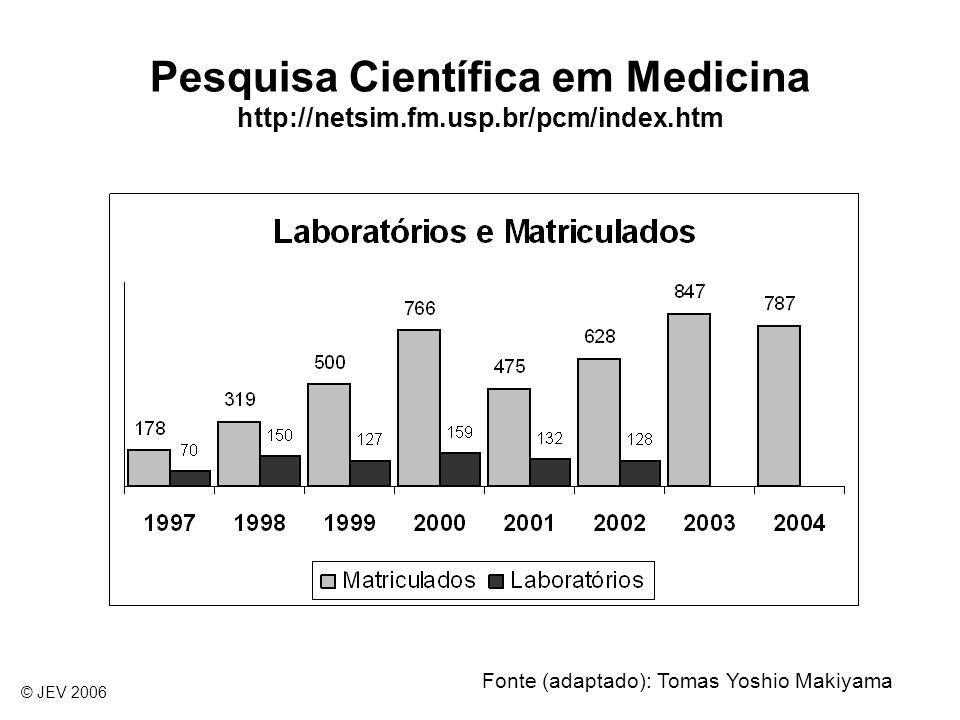 Pesquisa Científica em Medicina http://netsim.fm.usp.br/pcm/index.htm Fonte (adaptado): Tomas Yoshio Makiyama © JEV 2006
