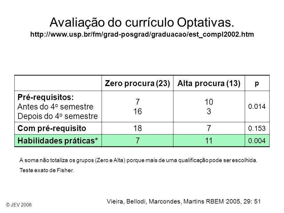 Avaliação do currículo Optativas. http://www.usp.br/fm/grad-posgrad/graduacao/est_compl2002.htm Vieira, Bellodi, Marcondes, Martins RBEM 2005, 29: 51