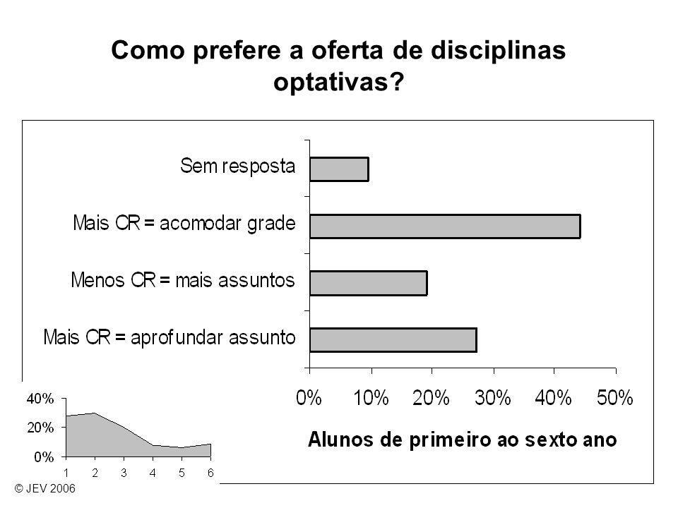 Como prefere a oferta de disciplinas optativas? © JEV 2006