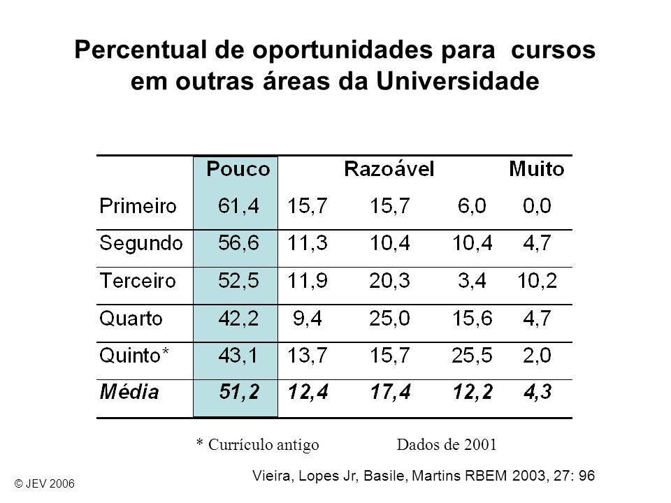 Percentual de oportunidades para cursos em outras áreas da Universidade * Currículo antigoDados de 2001 © JEV 2006 Vieira, Lopes Jr, Basile, Martins R