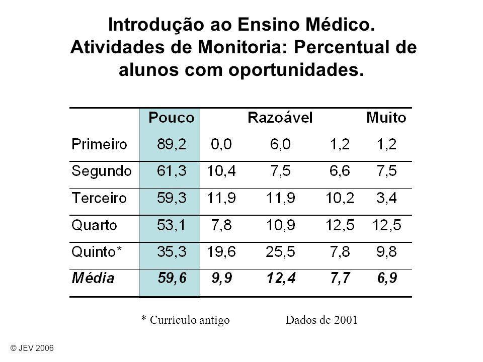 Introdução ao Ensino Médico. Atividades de Monitoria: Percentual de alunos com oportunidades. © JEV 2006 * Currículo antigoDados de 2001