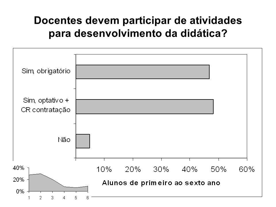 Docentes devem participar de atividades para desenvolvimento da didática?