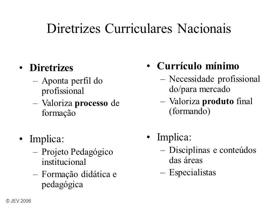 Diretrizes –Aponta perfil do profissional –Valoriza processo de formação Implica: –Projeto Pedagógico institucional –Formação didática e pedagógica Cu
