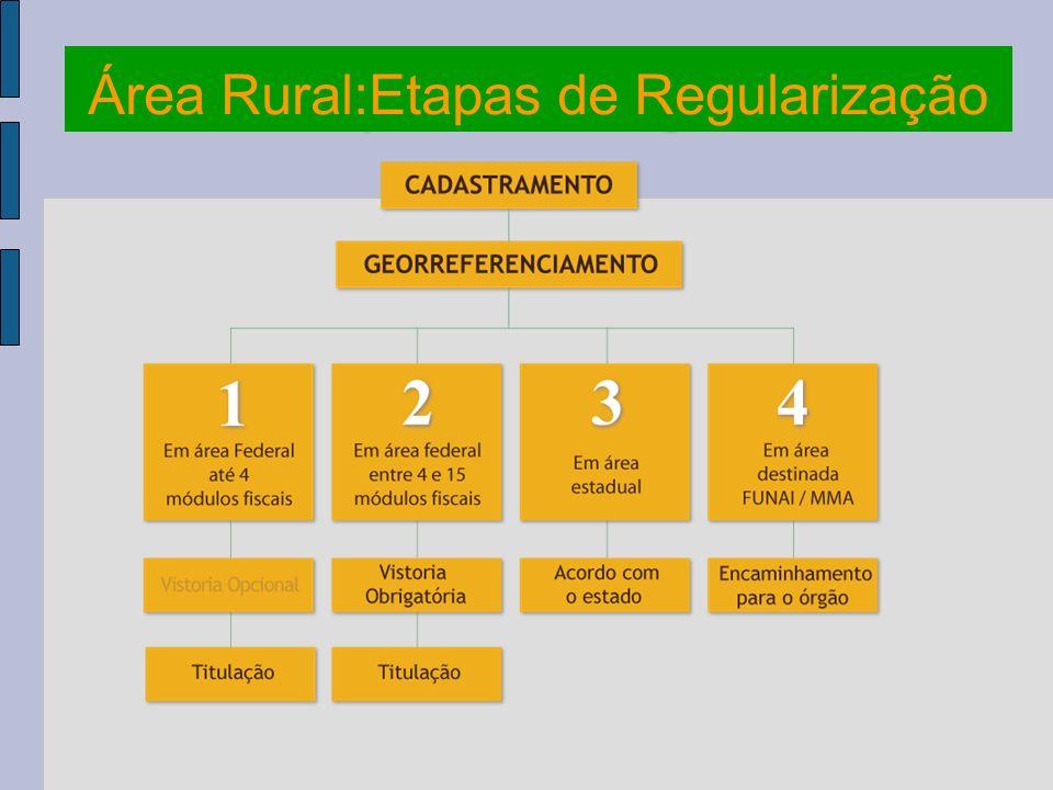 Área Rural:Etapas de Regularização