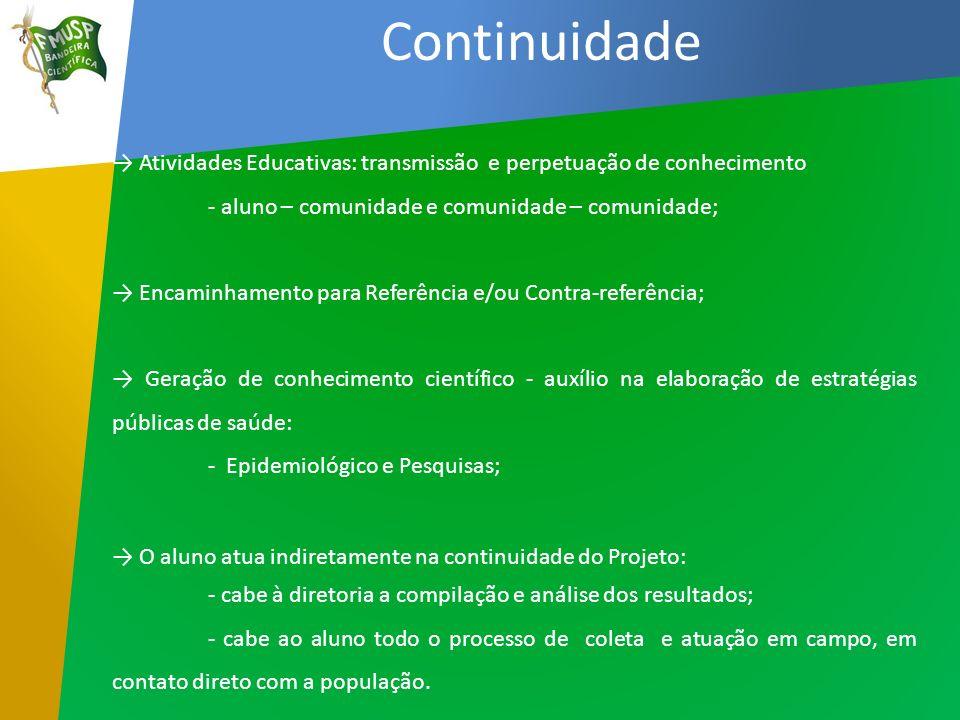 Continuidade Atividades Educativas: transmissão e perpetuação de conhecimento - aluno – comunidade e comunidade – comunidade; Encaminhamento para Refe
