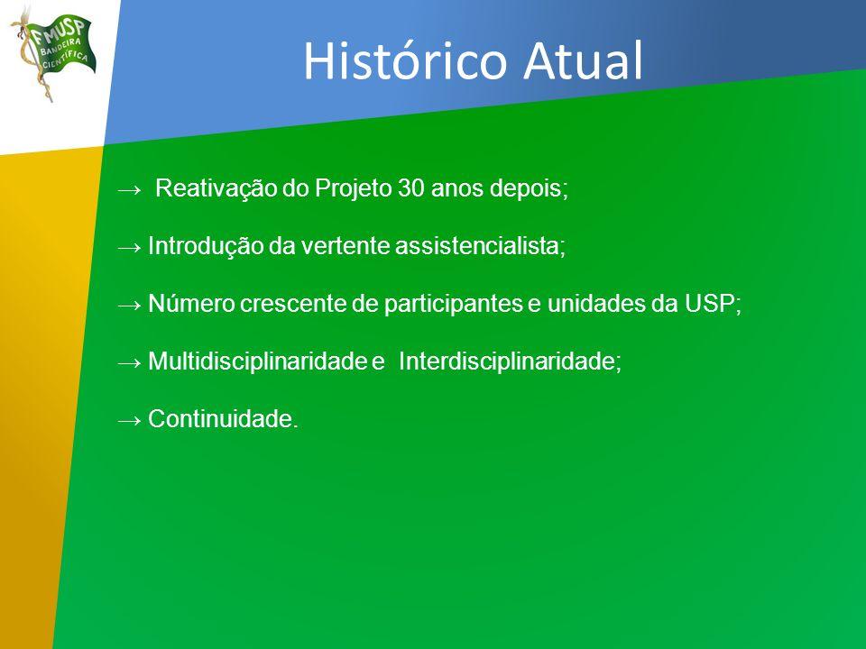 Histórico Atual Reativação do Projeto 30 anos depois; Introdução da vertente assistencialista; Número crescente de participantes e unidades da USP; Mu