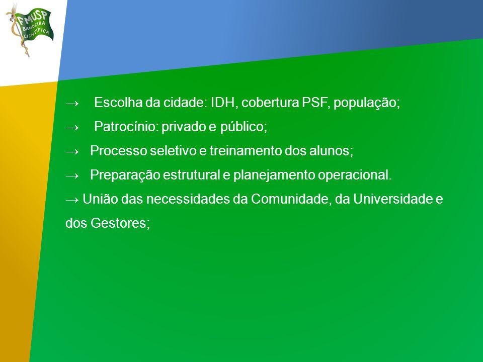 Pré-visita - Reuniões com autoridades locais; - Coleta de dados; - Abrangência e áreas de atuação; - Avaliação da infra-estrutura; - Agendamento de Consultas (ACSs).